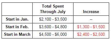 spending increase