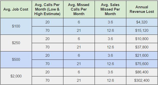 Missed Calls and Lost Revenue