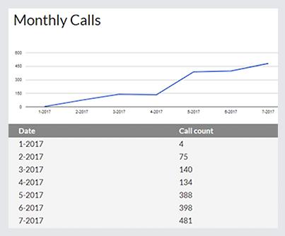 Advantage Disposal Monthly Calls